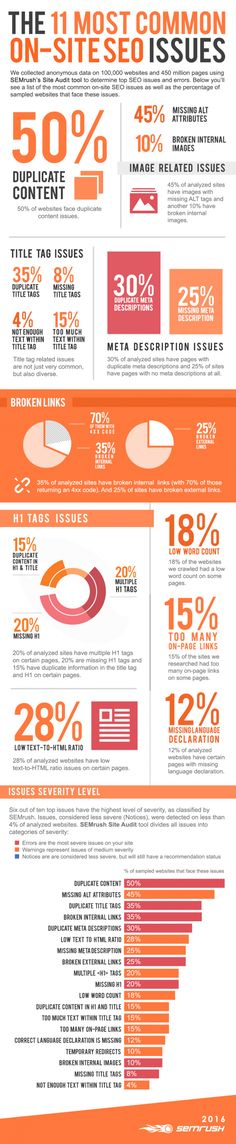 Search Engine Marketing The 11 Most Common Website SEO Issues [Infographic] : - SEO Website Analysis - Plan for your SEO and track your keywords rank. - Search Engine Marketing The 11 Most Common Website SEO Issues [Infographic] : MarketingProfs Article Inbound Marketing, Content Marketing, Internet Marketing, Digital Marketing Strategy, Online Marketing, Affiliate Marketing, Seo Strategy, Marketing Ideas, Marketing Tools