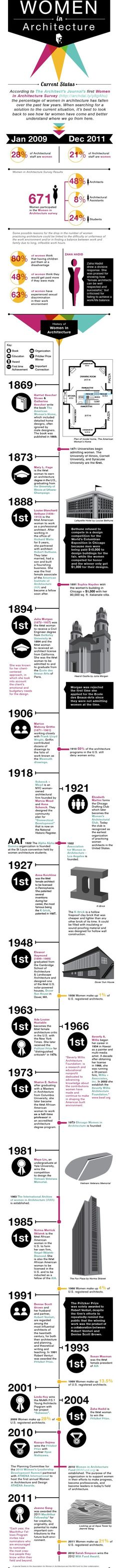 Timeline of notable women in American architecture