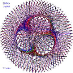 This is the pattern made by Jupiter and Saturn after 7 Saturn years of their dance around the Sun. http://ensign.editme.com/t43dances