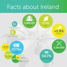 Datos sobre Irlanda    Strangford:  Campamentos con chicos y chicas locales + estancia en familia.     El programa consiste principalmente en la realización de un montón de actividades de aventura/deporte al aire libre    #WeLoveBS #inglés #idiomas #Irlanda #Ireland #Strangford #Portaferry