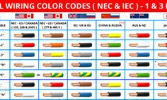 Electrical Wiring Colours, Electrical Shop, Electrical Circuit Diagram, Electrical Plan, Electrical Switches, Electrical Wiring Diagram, Basic Electrical Engineering, Electrical Projects, Electrical Installation