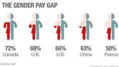 Gender gap infographic: Harsh reality: Women earn far less than men in nearly every country. #inequality http://cnnmon.ie/ZUAJvg #EvenItUp