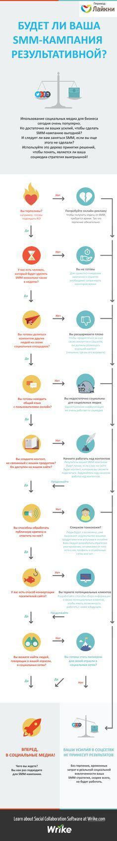Инфографика. Будет Ли ваша SMM-компания результативной