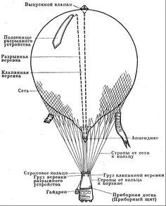 Как и из чего можно самостоятельно сделать настоящий воздушный шар или аэростат для полетов. Устройство, схемы и чертежи газовых и тепловых воздушных шаров, которые можно сделать самостоятельно из подручных материалов - Проект-SWQ-2