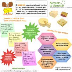 El queso: la actual pirámide de la alimentación recomienda el consumo diario de los productos lácteos y la soja, por los múltiples beneficios que aportan a la salud. #alimentatubienestar #infografia
