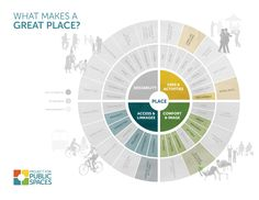 Placemaking & the Project for Public Spaces
