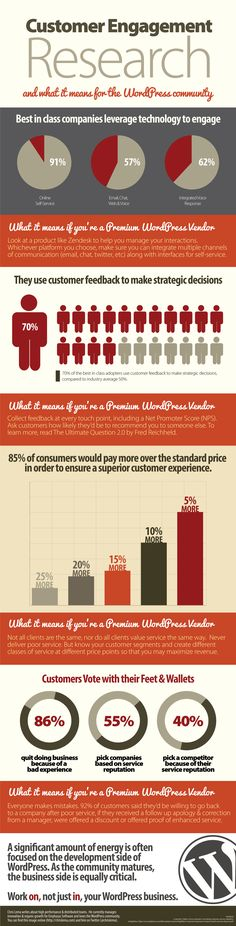 Customer Engagement Research and the WordPress community [ #infographic]