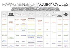 Making sense of #inquiry cycles. Thanks @Prodivame #mypchat