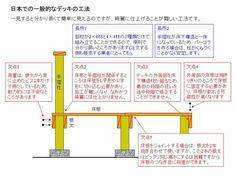 ウッドデッキを自分で作ろうと思った人がすることは、ネットでウッドデッキの作り方を検索するか、エクステリア関係の雑誌のデッキ特集等に記載されているデッキの工法でを参考にされることにになります。しかしこの工法はいくつかの問題があり、本来であればDIY初級者にはお勧めしにくい工法です。つまり手摺柱と束を同一しているために、床板を柱に合わせて欠け込むと言う高度な作業をしなければならず、最初の段階での狂いは後々まで影響し、外周ぎりぎりにビス打ちをするために床板が割れやすいと言う欠陥があります。つまりこの工法で作るとド素人が作ったとすぐに分かると言うレベルのデッキしか作ることができません。しかし販売する側にとっては2種類の断面だけで販売することができ、金物として必要なものはビスだけですので、材料を販売する業者やホームセンタ...95.デッキの間違い知識その4:工法