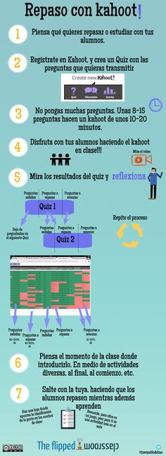 Tip para trabajar con kahoot Tools For Teaching, Teacher Tools, Teacher Hacks, Teacher Resources, Educational Websites, Educational Technology, Teaching Spanish, Teaching English, Flip Learn