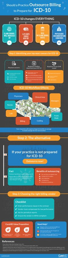 Should a Practice Outsource Billing to prepare for ICD-10?