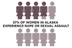 Alaska's rape rate is the highest in the country -- three times the national…