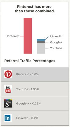 Pinterest has more referral traffic than these combined