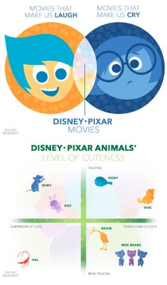Graphing Disney Pixar with the Help of Inside Out