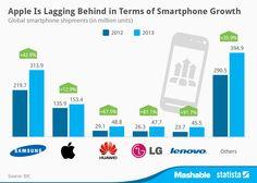 Quién manda en el mercado de los smartphones #infografia #infographic