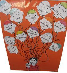 L'éveil aux langues n'est pas l'enseignement d'une langue particulière. C'est la découverte active, aux moyens d'activités qui mettent les élèves en contact avec des corpus oraux et écrits dans différentes langues, de la diversité la plus large des langues du monde : langues de tous pays, variétés linguistiques de tout statut présentes dans l'environnement, langues des familles…