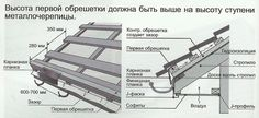 схема обрешетки под металлочерепицу: 9 тыс изображений найдено в Яндекс.Картинках