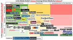 The Best And Worst Science News Sites
