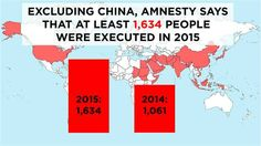 The charity named China as the world's top executioner – but the true extent of its use of the death penalty is unknown: the data is considered a state secret.