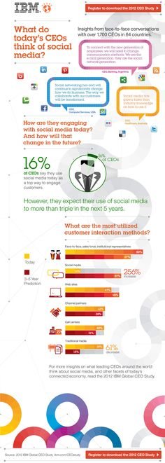 What do today's CEO think about Social Media?