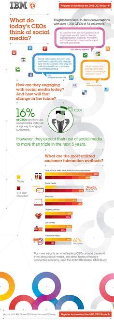 CEOs love social media!