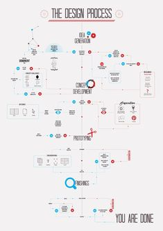 THE DESIGN PROCESS Infographic by Noura Assaf via Behance. If only organization process diagrams could be done so informative and visual. If you like UX, design, or design thinking, check out theuxblog.com