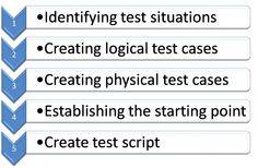 Test Caste Template Example  Test Planning And Methodology