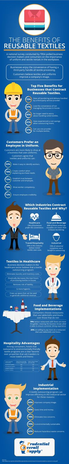 Clean Green Certified, Prudential Overall Supply uses less water & energy compared to home wash & disposables. Check out their infographic on the benefits of #reusable #textiles.