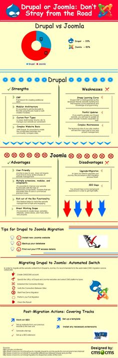 looks like migrating websites from drupal to joomla is not such a hard job if you use automated software like cms2cms this infographic shows all the way