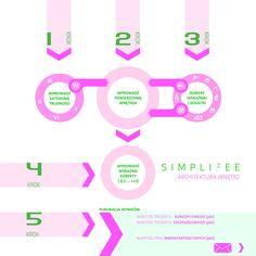 Pięć prostych kroków aby wycenić projekt wnętrz