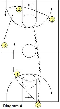 178 best basketball plays images on pinterest basketball plays basketball offense grinnell offense coachs clipboard basketball coaching and playbook ccuart Gallery