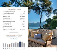Belvedere Real Estate Market Overview 2016