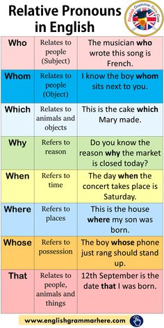 Relative pronouns in English, meaning and example sentences – English grammar …. Relative pronouns in English, meaning and example sentences – English grammar … – Relative pronouns in English, meaning and example sentences – English grammar here – – English Grammar Rules, Teaching English Grammar, English Verbs, English Phrases, Learn English Words, English Language Learning, English Grammar Worksheets, English English, Sentences In English