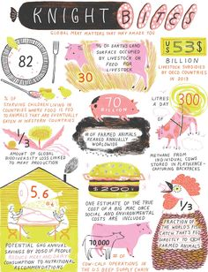 A series of statistics about meat production that'll have you thinking twice next time you're at the butcher.