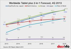 Worldwide Tablet market growth forecast report, 2014 to highlights that APAC and Europe market are the biggest gainer, NA saturates. Mobile Smartphone, North America, Europe, Japan, Japanese Dishes