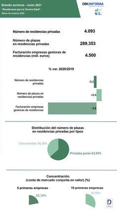 ℹ️ Los ingresos en las empresas gestoras de residencias para mayores se redujeron un 🔻 4% en 2020. El descenso del grado de ocupación por la #pandemia y el aumento de los costes operativos se tradujeron en la caída de los ingresos y el deterioro de la rentabilidad de las empresas del sector. ✅ Se espera una progresiva recuperación en la segunda mitad del año. Más conclusiones en el nuevo el #EstudioObservatorioSectorialDBK de INFORMA, filial de CESCE. #INFORMA #Finanzas #Economía Informa, Old Age, Finance, Degree Of A Polynomial, Studio