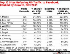 Sites like Tumblr, Meebo and Pinterest not only refer traffic to Facebook and Twitter, but gain viewers in return