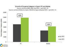 Growth of coupons category in Spain: PC &  Mobile - Ecommerce-News -