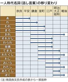 「オレ」は鎌倉時代でも通じるけど「ぼく」は江戸時代でも通じない等の一人称の時代変換