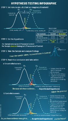 Hypothesis testing explained in one page