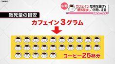 カフェイン摂取、どれくらいで死の危険?(日本テレビ系(NNN)) - Yahoo!ニュース