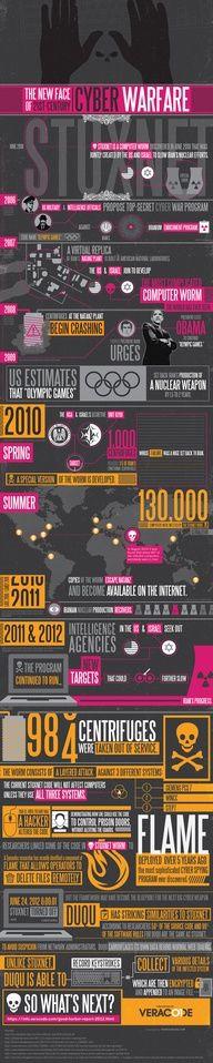 Cyber warefare. #infografia #infographic