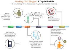 Journée typique du blogueur