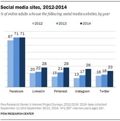 Uso redes sociales 2014  Facebook 71% Twitter 23% Instagram 26% Pinterest 28% LinkedIn 28% http://pewrsr.ch/1xnxxB9
