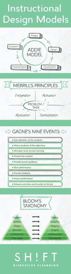 Instructional Design Models Infographic - e-Learning Infographics onderwijs Instructional Design Models Infographic Instructional Coaching, Instructional Technology, Instructional Strategies, Instructional Design, Teaching Strategies, Teaching Tools, Instructional Planning, E Learning, Learning Theory
