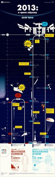 2013: a space odyssey