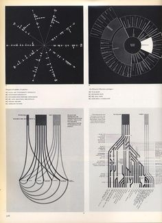 diagram copyright(c) 1974/75 graphis