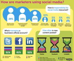 Marketers using social media