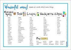 Verbs word mat (SB6525) - SparkleBox | English | Pinterest | Verb ...