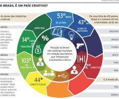 O Brasil nos termos da Economia Criativa